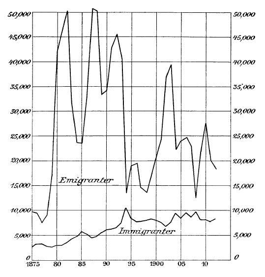 Statistisk tabell över in- och utvandring